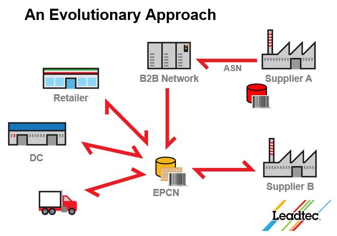 An Evolutionary Approach to EPC Adoption - Leadtec Systems Australia