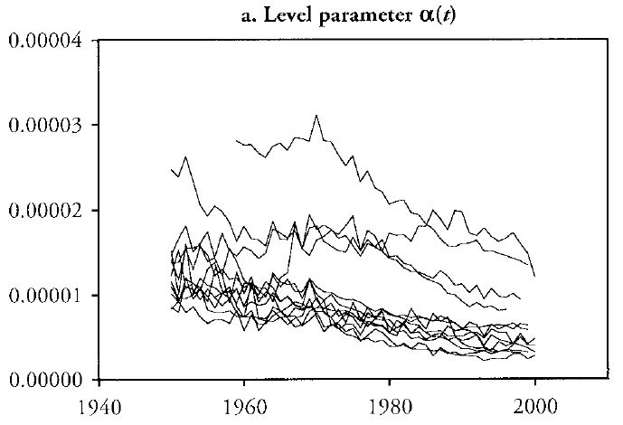 Changes in mortality parameters over time - Alpha