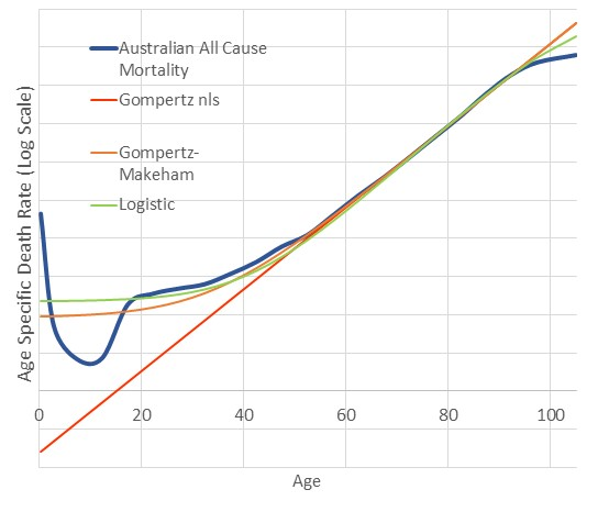 Figure 1 - Example mortality models based on Australian mortality data from 2008