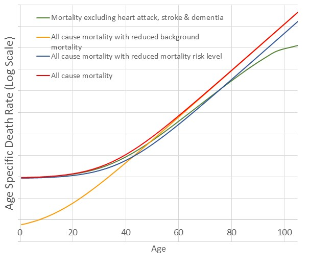 Figure 3 - Example mortality curves with adjustments to the parameters